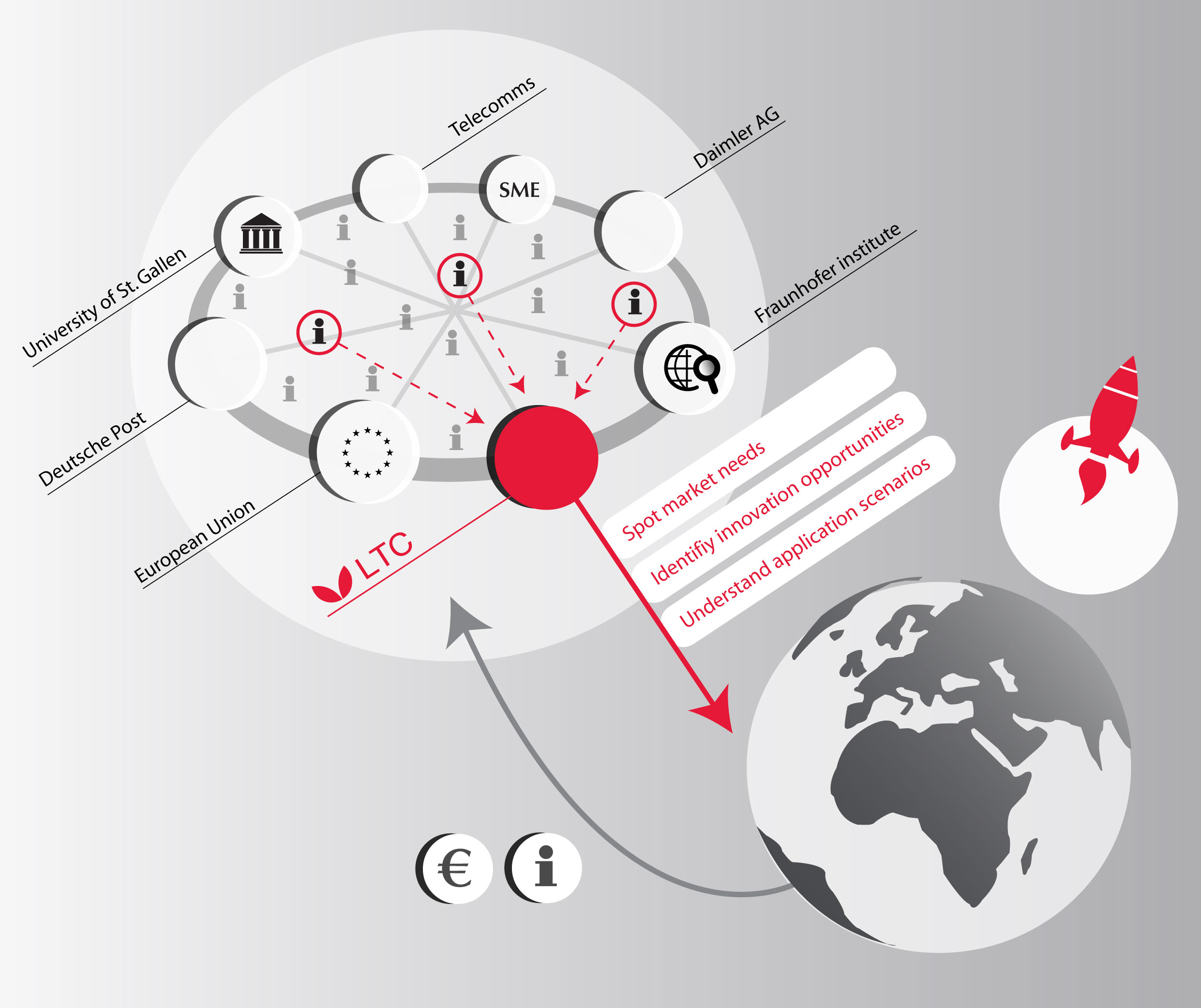 LTC / Corporate Design & Illustration